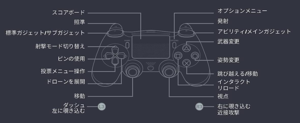PS4-R6Sコントローラーデフォルト設定
