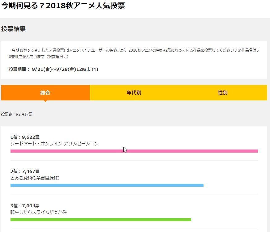 2018年秋アニメ人気投票